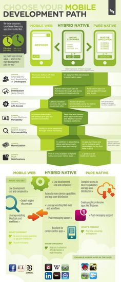 Choosing the right path for #mobile #app #development is a very important decision, and it can involve multiple approaches based on the app and your target | #Infographic repinned by @Piktochart | Create yours at www.piktochart.com