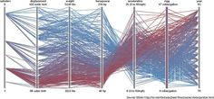 What's the Best Way to Visualize High-dimensional Data?