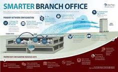 Image result for office market trends usa infographics