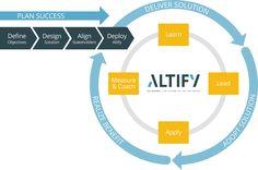 ChangeExecutionProcess_Altify_B