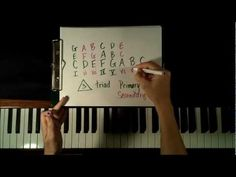 What is a chord? How to Play Chords on Piano for Beginners (Piano Tutorial) Key of C. - YouTube