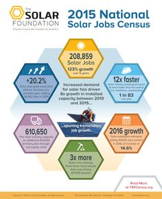 National Solar Jobs Census | The Solar Foundation. Census 2015 found that the industry continues to exceed growth expectations, adding workers at a rate nearly 12 times faster than the overall economy and accounting for 1.2% of all jobs created in the U.S. over the past year. Our long-term research shows that solar industry employment has grown by 123% in the past six years, resulting in nearly 115,000 domestic living-wage jobs.