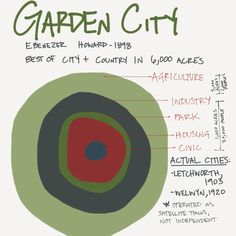 After the Industrial Revolution, designers attempted to plan cities to include urban + agriculture; hoped to be self-sustaining. Space Theories, Urban Mapping, Urban Design Diagram, Cities, Sustainable City, Urban Agriculture, Urban Analysis, Urban Fabric, Design Theory