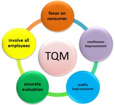 the role of tqm management essay Tqm is a management philosophy that seeks to integrate all organizational  functions (marketing, finance, design, engineering, and production, customer  service,.