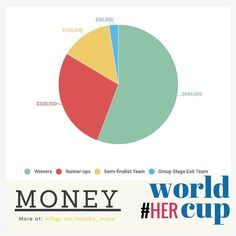 #HerWorldCup : The prize fund for this year's Women's World Cup is $2 million increased 10x from the 2013 edition to bring women's event at par with men's.  #WWC17  Find more #insights like this on my blog Monology (link in bio). . #womenscricket #worldcup #womeninsports #women #cricket #sports #business #money #prizemoney #genderparity #sportsbiz #sportsmoney #marketing #branding #strategy #online #socilmedia #smm #digital #design #technology #advertising #storytelling #analytics…