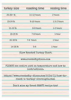 easiest and most efficient way to roast a turkey, it is slow roasted. turkey cooks in half the time as usual, thanksgiving turkey. Slow Roasted Turkey, Roasted Meat, Ground Turkey Recipes, Xmas Dinner, Date Dinner, Thanksgiving Sides, Thanksgiving Recipes, Turkey Cooking Chart, Turkey Roasting Times