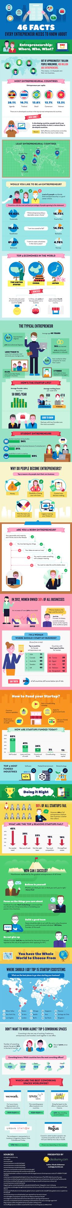Before embarking on your entrepreneurial journey, check out this handy graphic.