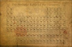 Periodic Table Of The Elements Vintage Chart On Worn Stained Distressed Canvas Print By Design Turnpike