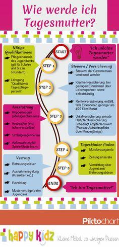 Infografik von Happy Kidz: Wie werde ich Tagesmutter? Lest mehr im Happy Kidz-Blog!