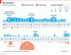 Daily chart: Deaths from terrorist attacks in the West | The Economist
