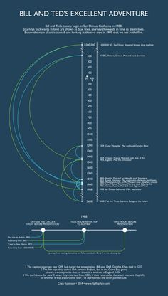The Time Travel Of Bill And Ted's Excellent Adventure, Visualized