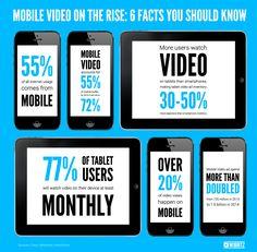 mobile video infogra