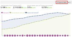 Facebook Insights - Metricas que avaliam a qualidade de conteúdo