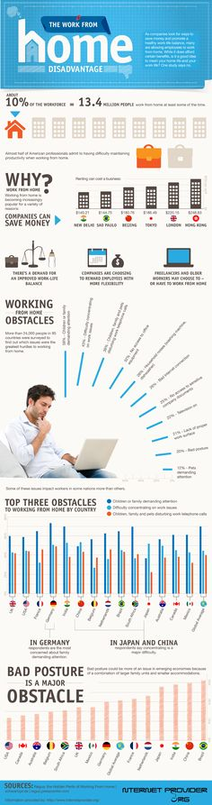 Disadvantages of Working From Home | Infographic