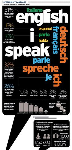 Speaking My Language Infographic | Linguistics Girl: Learn about the number of people who speak the major languages of the European Union in an informative infographic from rhealpoirier.