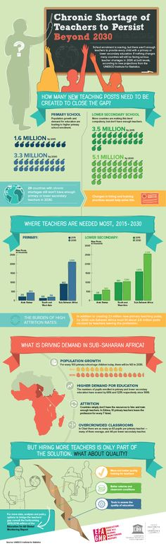 Chronic shortage of teachers, especially in Sub-Saharan Africa
