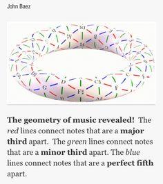 Torus and Music Chord Theory