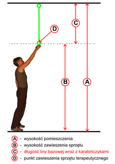 Integracja Sensoryczna (SI): Dobór długości zawiesia do podwieszania sprzętu do...