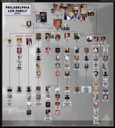 Philadelphia Crime Family - C. Angelo Bruno, Granada, Mafia Crime, Dallas, Pride And Glory, Mafia Gangster, Mafia Families, Neutral, Organization Skills