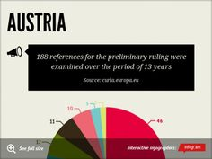 Infographic: AUSTRIA