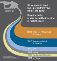 66% of Your Fill-Up Goes Into Oil Company Coffers - only 7 cents per gallon goes to the local station