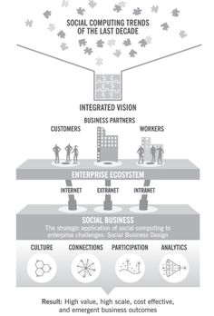 Social computing trends of the last decade - David Armano borrowed this from Peter Kim and co-author Dion Hinchcliffe (Social Business by Design).