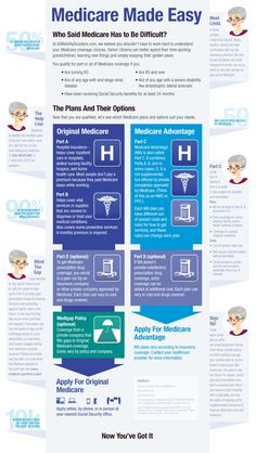 Medicare made easy! Great infographic laying it out.