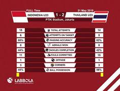 Jika dihitung sejak keikutsertaan di Anniversary Cup 2018, Timnas U-23 kini telah menjalani lima kali ujicoba. Dari jumlah tersebut, timnas menelan dua kali kekalahan dan tiga sisanya berakhir imbang.