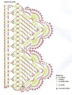 crochet edging diagram Un juego de puntillas | Manualidades para hacer
