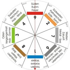 Feng Shui energies order system references / orientation  #energies #order #orientation #references #system