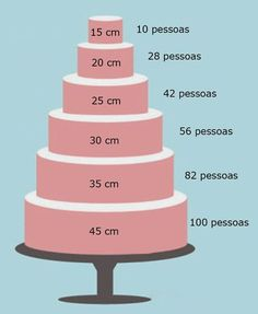 EAT MORE CAKE: Back to Basics - Como calcular o peso de um bolo