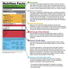 How to read a #Nutrition Label