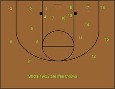 This is one of our technique shooting basketball drills. We have several basketball drills that are designed to improve individual shooting and dribbling skills. You can see them in our basketball videos section. The purpose of this drill is technique,…Read more →