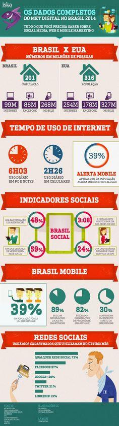 Agência elabora infográfico sobre o marketing digital no Brasil em 2014 - Acontecendoaqui