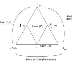 (Données d'une correspondance avec René GUÉNON) * En finissant son article intitulé « La Montagne et la Caverne » (Etudes Traditionnelles, janvier 1938), René Guenon, qui venait d'appuyer ses considérations sur les schémas triangulaires correspondant...