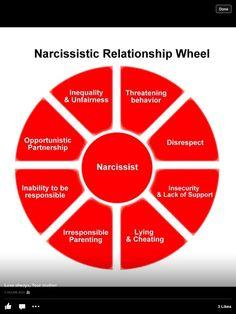 Narcissist.... So true....