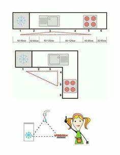 #triangle #rule #kitchen