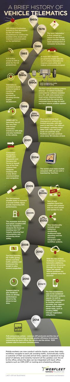 [Infographics] A brief history of vehicle telematics ^th