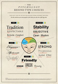 The psychology behind type choices. #Infographic by @Piktochart