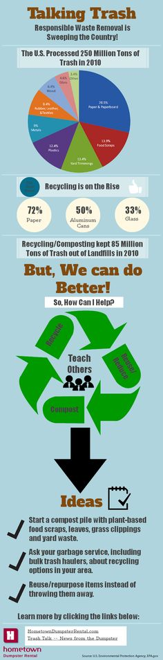 Talking Trash Infographic; Recycling and waste management efforts in the U.S.