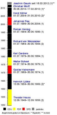 Der Bundespräsident ist das Staatsoberhaupt der Bundesrepublik Deutschland. http://de.wikipedia.org/wiki/Bundespr%C3%A4sident_%28Deutschland%29 http://en.wikipedia.org/wiki/List_of_German_presidents