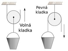 ZŠ VNB II / 06 - Jednoduché stroje Otaku, Home Decor, Room Decor, Nerd, Home Interior Design, Home Decoration, Interior Decorating, Home Improvement