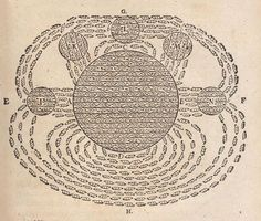Drawing of a magnetic field by French philosopher René Descartes, from his Principia Philosophiae, 1644.