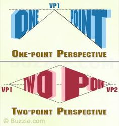 PERSPECTIVES: Types of perspective drawing - 1 point, 2 point, 3 point, 4 point 5 point Types Of Perspective, Perspective Drawing, Point Perspective, Perspective Pictures, High School Art, Middle School Art, Drawing Lessons, Art Lessons, Typographie Fonts