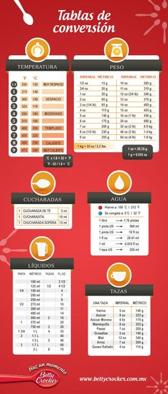 tabla de equivalencias en cocina