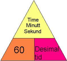 Tidtrekant: hjelpefigur for omregning av tid til desimaltid