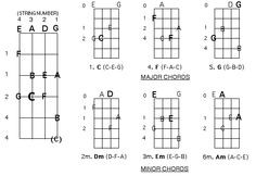 SCALES AND CHORDS FOR THE UPRIGHT BASS