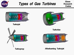 Computer drawing of four types of turbine engines:  turbojet, turbofan, turboprop, and afterburning turbojet.