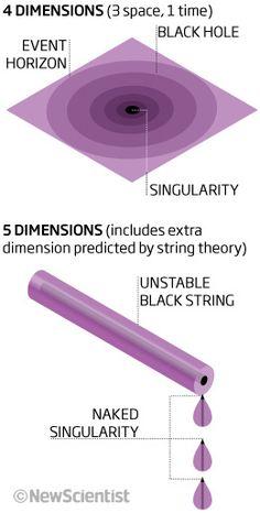 black holes theoretical physics & sciency stuff