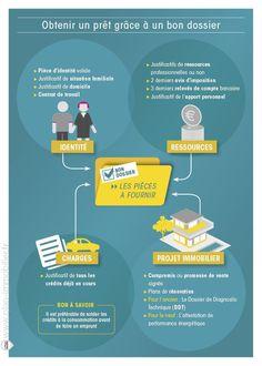 Obtenir un prêt immobilier grâce à un bon dossier - Infographie